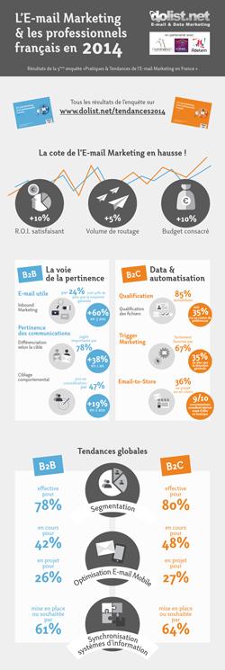 Infographie Enquête Pratiques et Tendances